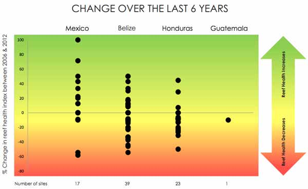 Figure 3. This graphic, from the HRI 2012 Report Card for the Mesoamerican Reef, shows changes in the SIRHI score, representing reef health, at 80 sites monitored in 2005-2006 and again in 2011-2012. Each dot represents a site.