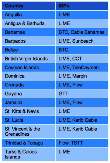 Internet speeds and prices in the Caribbean - Ambergris ...