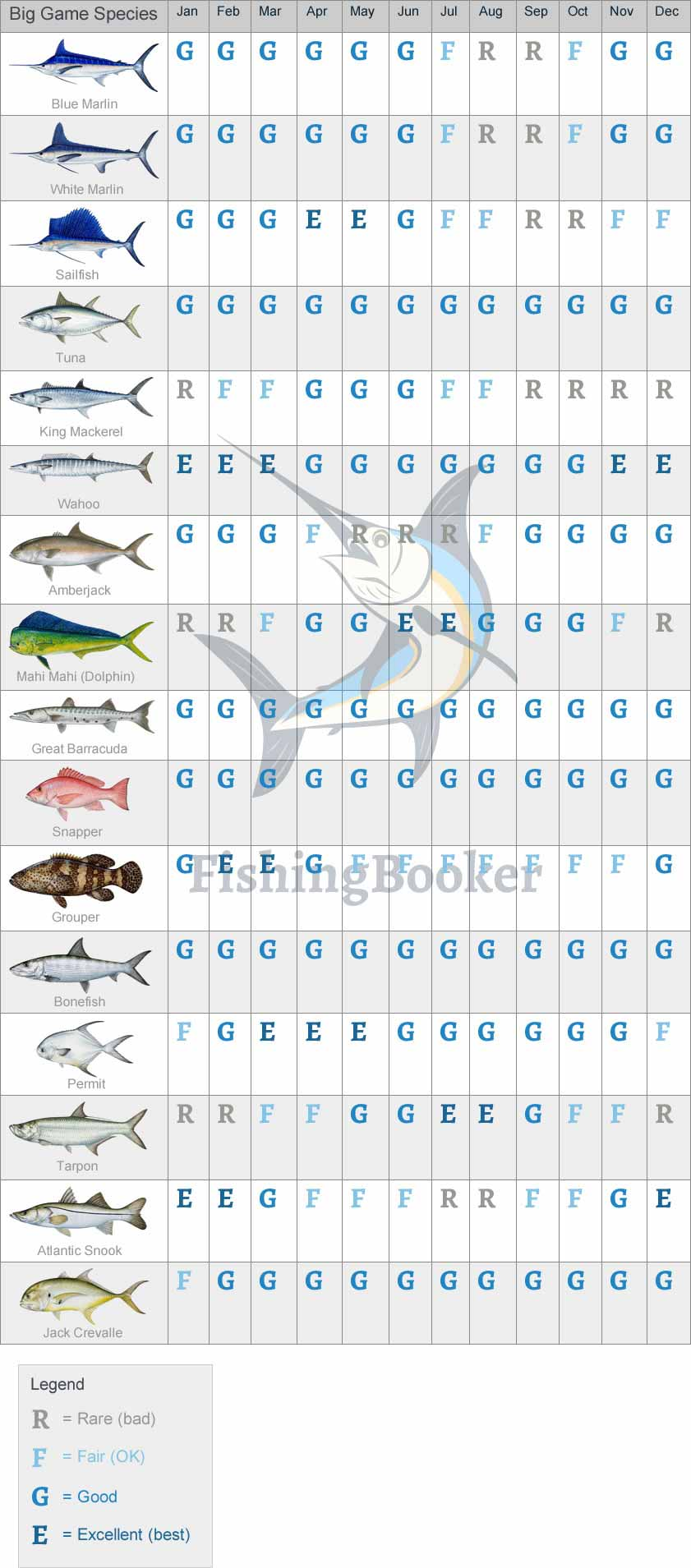 Fishing calendar for Belize