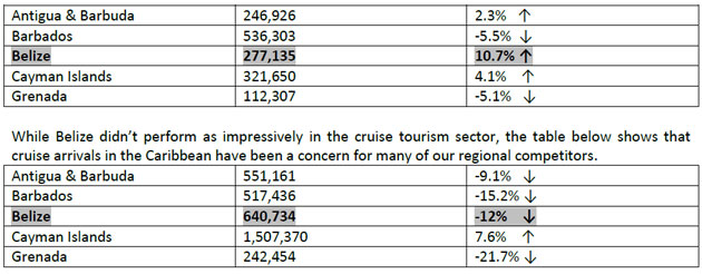 Belize Boast Remarkable Year for Tourism Industry 2012