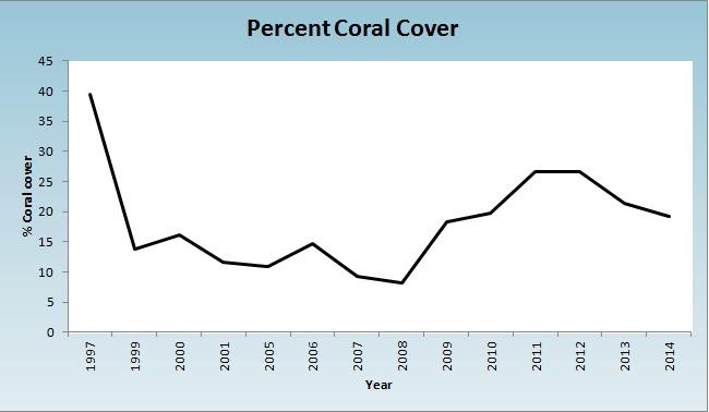 Coral Cover Over Time