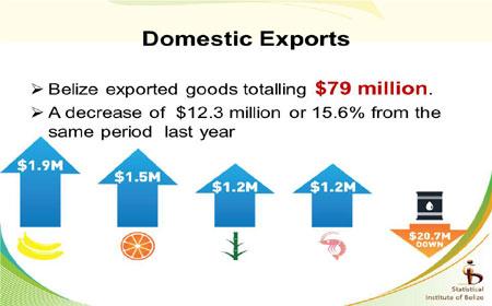 Domestic Exports