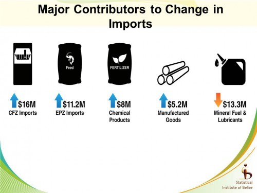 Summary of Major Imports
