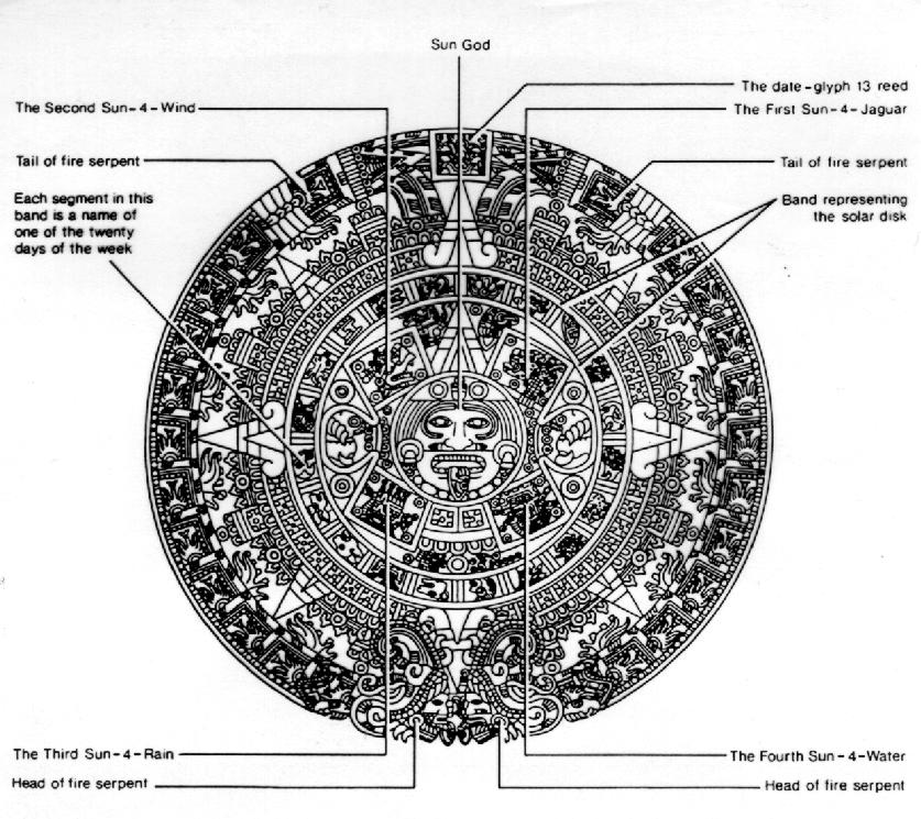 Pin Aztec Symbols And Their Meanings on Pinterest